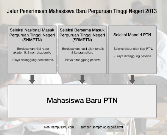 Jalur Penerimaan Mahasiswa Baru Unj 2013 Mahasiswa Lampung Unj