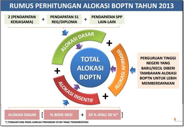 rumus perhitungan BOPTN